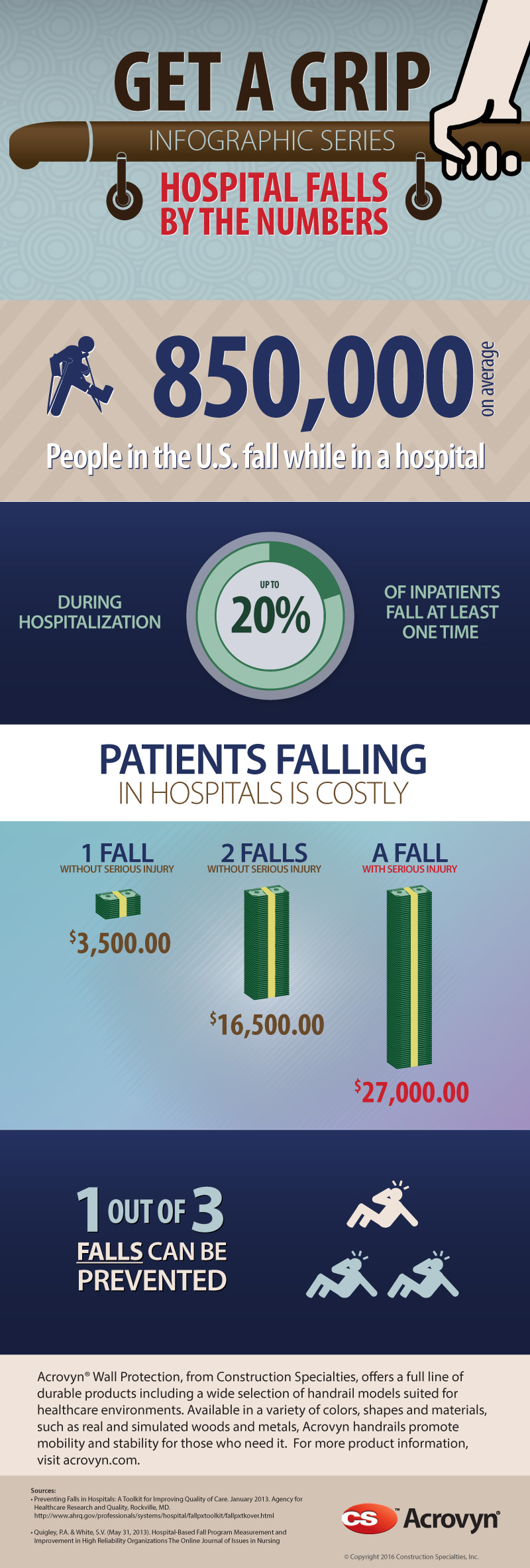 Get A Grip Infographic Series: Hospital Falls By The Numbers