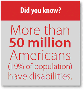 Did you know? More than 50 million Americans (19% of population) have disabilities.